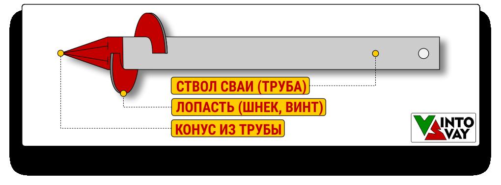 Крепление наконечника (конуса) и шнека к стволу винтовой сваи